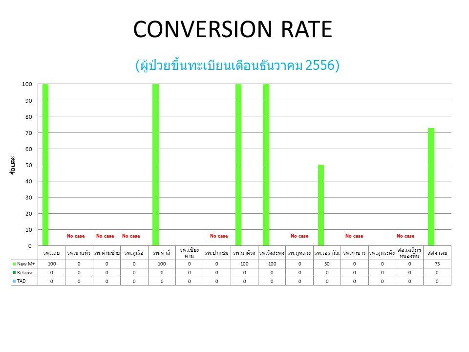 CONVERSION RATE (ผู้ป่วยขึ้นทะเบียนเดือนธันวาคม 2556) No case