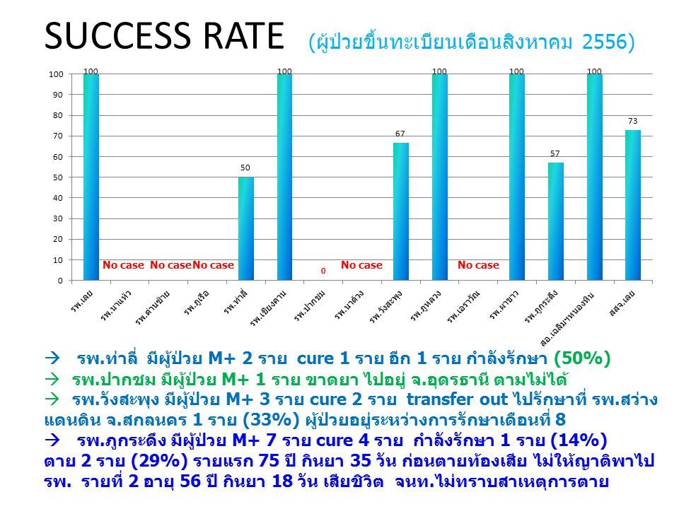 SUCCESS RATE (ผู้ป่วยขึ้นทะเบียนเดือนสิงหาคม 2556)  รพ.ท่าลี่ มีผู้ป่วย M+ 2 ราย cure 1 ราย อีก 1 ราย กำลังรักษา (50%)  รพ.ปากชม มีผู้ป่วย M+ 1 ราย ขาดยา ไปอยู่ จ.อุดรธานี ตามไม่ได้  รพ.วังสะพุง มีผู้ป่วย M+ 3 ราย cure 2 ราย transfer out ไปรักษาที่ รพ.สว่าง แดนดิน จ.สกลนคร 1 ราย (33%) ผู้ป่วยอยู่ระหว่างการรักษาเดือนที่ 8  รพ.ภูกระดึง มีผู้ป่วย M+ 7 ราย cure 4 ราย กำลังรักษา 1 ราย (14%) ตาย 2 ราย (29%) รายแรก 75 ปี กินยา 35 วัน ก่อนตายท้องเสีย ไม่ให้ญาติพาไป รพ.