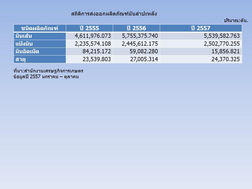 สถิติการส่งออกผลิตภัณฑ์มันสำปะหลัง ชนิดผลิตภัณฑ์ปี 2555 ปี 2556 ปี 2557 มันเส้น 4,611,976.0735,755,375.7405,539,582.763 แป้งมัน 2,235,574.1082,445,612