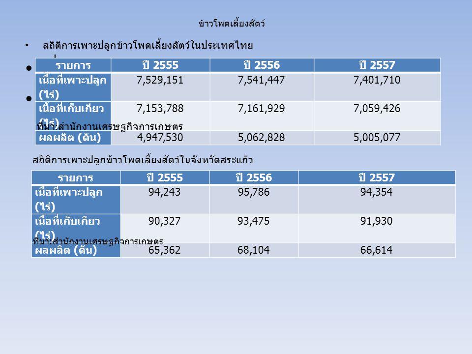 ข้าวโพดเลี้ยงสัตว์ สถิติการเพาะปลูกข้าวโพดเลี้ยงสัตว์ในประเทศไทย ที่มา : สำนักงานเศรษฐกิจการเกษตร รายการปี 2555 ปี 2556 ปี 2557 เนื้อที่เพาะปลูก ( ไร่