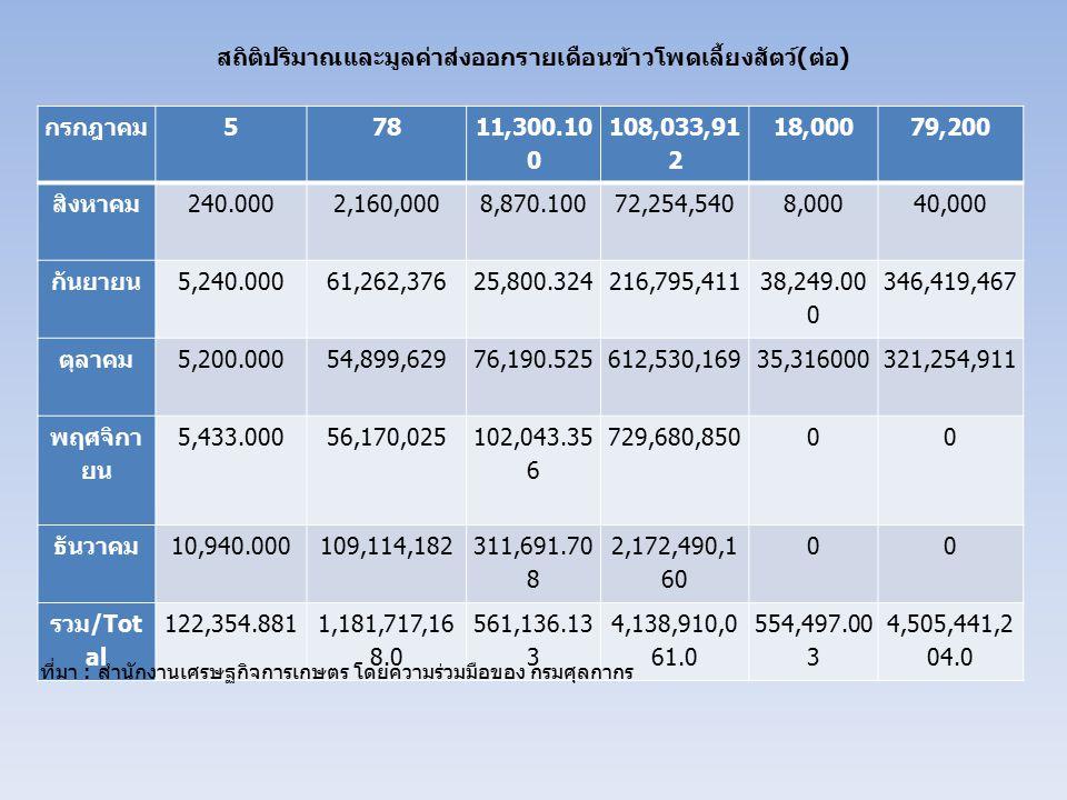 สถิติปริมาณและมูลค่าส่งออกรายเดือนข้าวโพดเลี้ยงสัตว์ ( ต่อ ) กรกฎาคม 578 11,300.10 0 108,033,91 2 18,00079,200 สิงหาคม 240.0002,160,0008,870.10072,254
