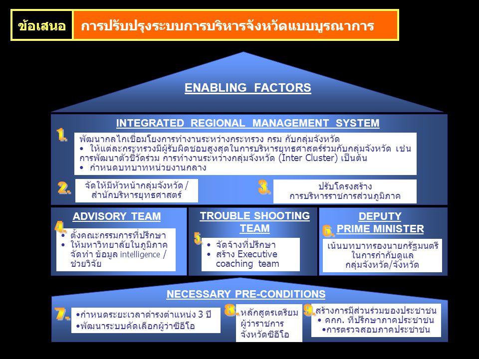 ENABLING FACTORS INTEGRATED REGIONAL MANAGEMENT SYSTEM DEPUTY PRIME MINISTER ADVISORY TEAM NECESSARY PRE-CONDITIONS กำหนดระยะเวลาดำรงตำแหน่ง 3 ปี พัฒน