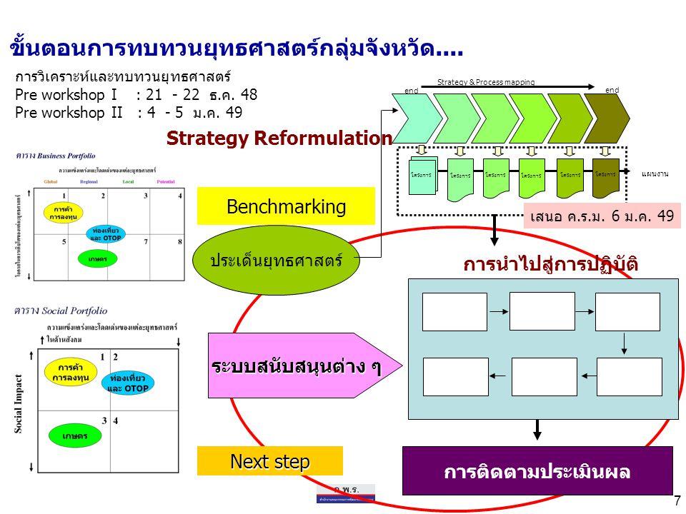 7 ขั้นตอนการทบทวนยุทธศาสตร์กลุ่มจังหวัด.... ประเด็นยุทธศาสตร์ Benchmarking แผนงาน end Strategy & Process mapping โครงการ การนำไปสู่การปฏิบัติ Strategy