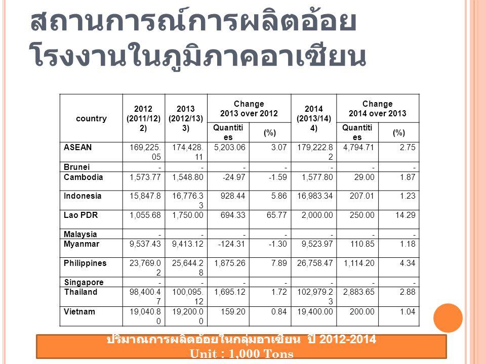 สถานการณ์การผลิตอ้อย โรงงานในภูมิภาคอาเซียน country 2012 (2011/12) 2013 (2012/13) Change 2013 over 2012 2014 (2013/14) Change 2014 over 2013 Quantiti es (%) Quantiti es (%) ASEAN169,225.