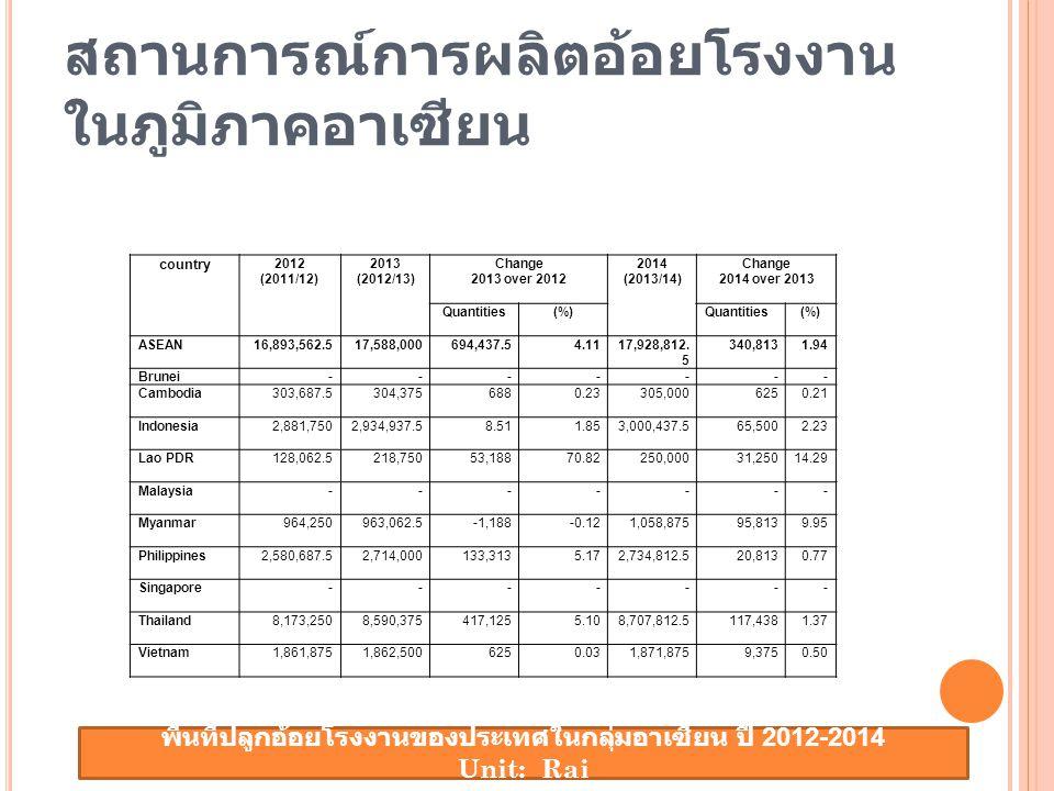 สถานการณ์การผลิตอ้อยโรงงาน ในภูมิภาคอาเซียน country 2012 (2011/12) 2013 (2012/13) Change 2013 over 2012 2014 (2013/14) Change 2014 over 2013 Quantities (%) Quantities (%) ASEAN16,893,562.517,588,000694,437.54.1117,928,812.