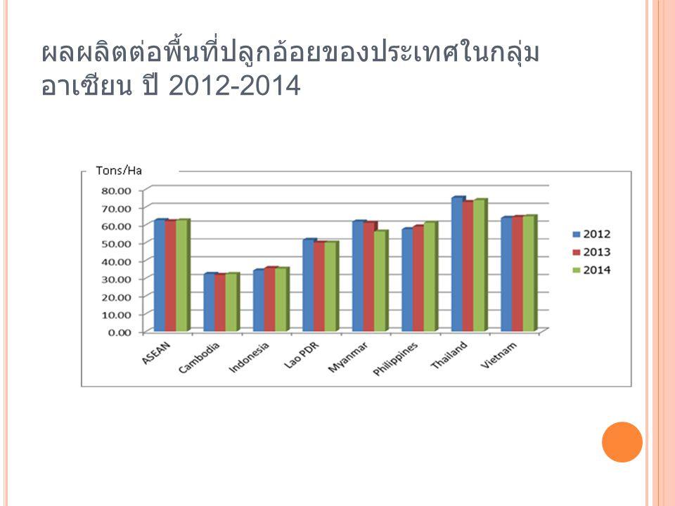ผลผลิตต่อพื้นที่ปลูกอ้อยของประเทศในกลุ่ม อาเซียน ปี 2012-2014