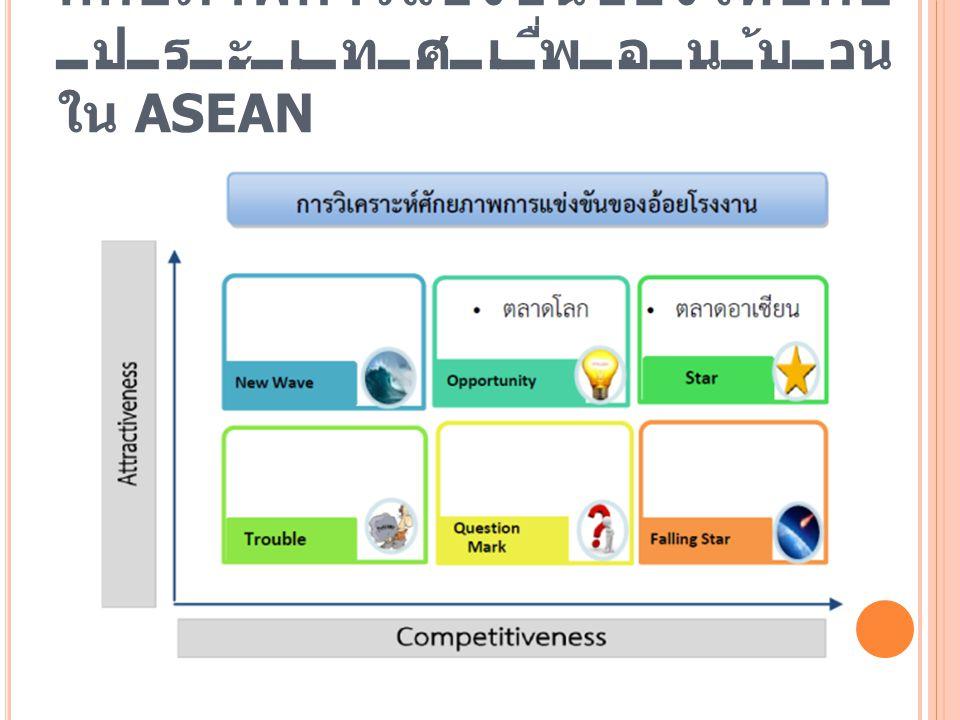 ศักยภาพการแข่งขันของไทยกับ ประเทศเพื่อนบ้าน ใน ASEAN