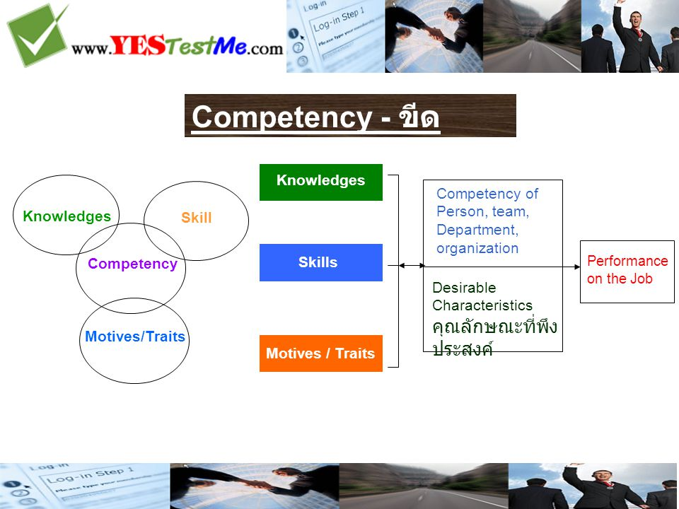 Competency - ขีด สมรรถนะ Knowledges Skill Competency Motives/Traits Competency of Person, team, Department, organization Desirable Characteristics คุณลักษณะที่พึง ประสงค์ Performance on the Job Knowledges Motives / Traits Skills