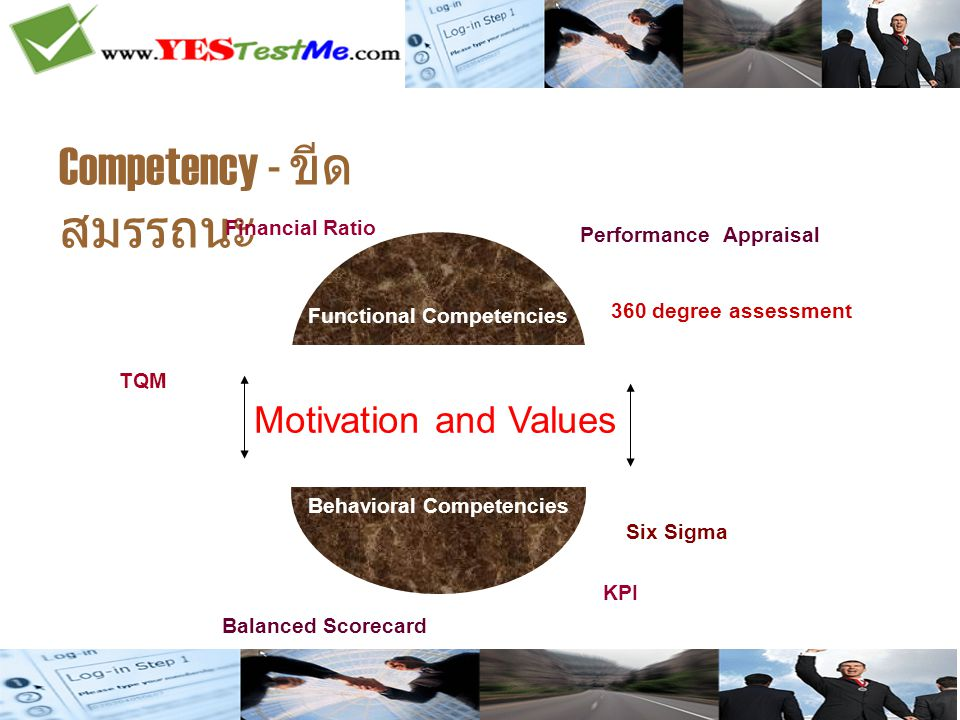 Competency - ขีด สมรรถนะ Financial Ratio Functional Competencies Behavioral Competencies Motivation and Values Performance Appraisal 360 degree assessment TQM Six Sigma KPI Balanced Scorecard