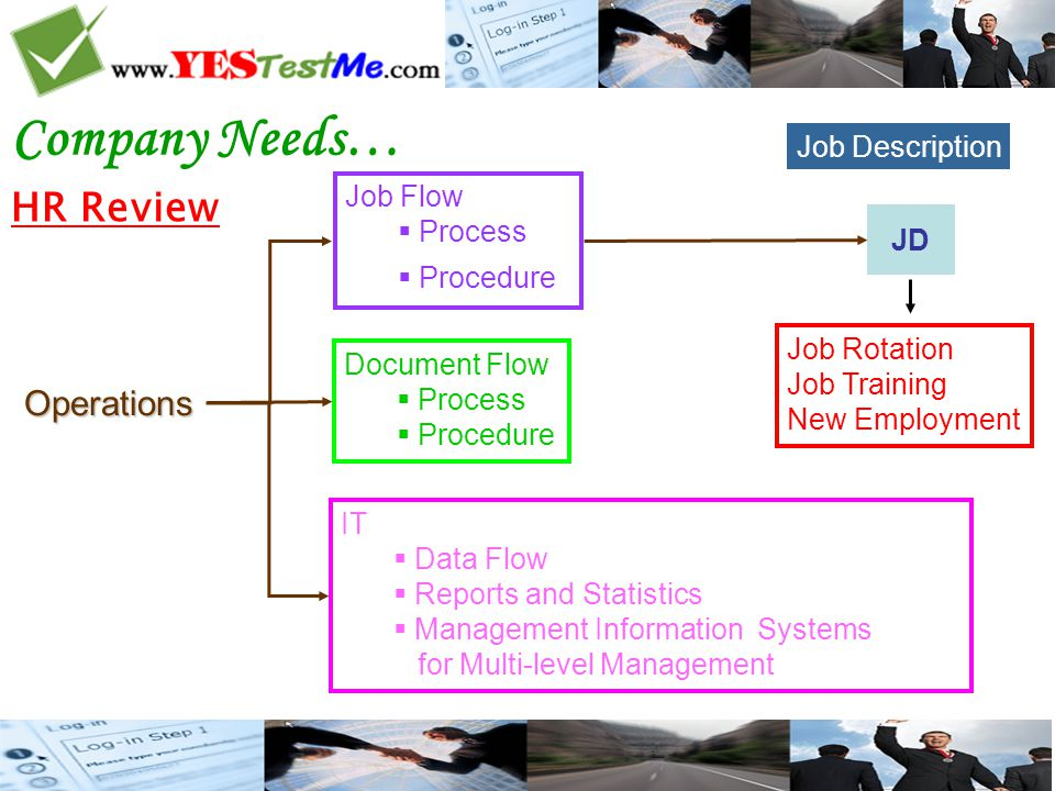 Performance Management System Vision/Mission Core Value Performance Management (Measurement) - Competency Model - Balanced Scorecard &KPI - Total Quality Management - Six Sigma - Financial Ratio Analysis - Economic Value Added - SWOT Analysis - etc Strategic Directions Competency Business Plans & Implementation