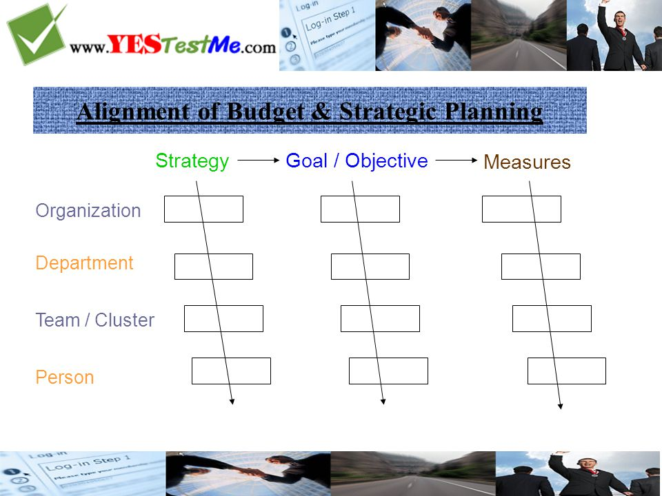 Alignment of Budget & Strategic Planning Organization Department Team / Cluster Person StrategyGoal / Objective Measures