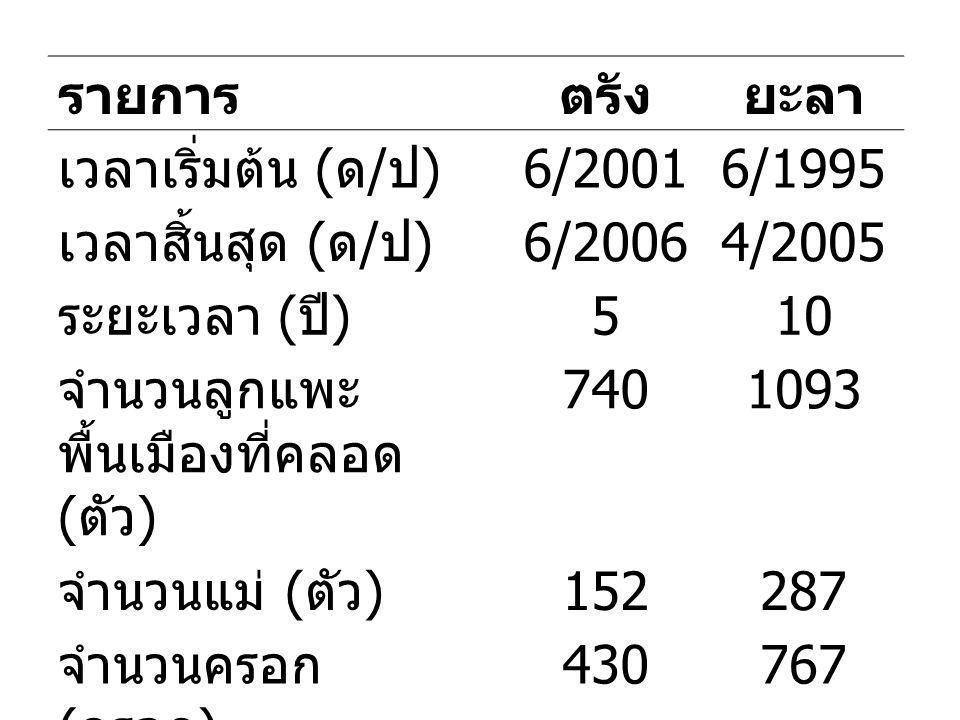 รายการตรังยะลา เวลาเริ่มต้น ( ด / ป ) 6/20016/1995 เวลาสิ้นสุด ( ด / ป ) 6/20064/2005 ระยะเวลา ( ปี ) 510 จำนวนลูกแพะ พื้นเมืองที่คลอด ( ตัว ) 7401093 จำนวนแม่ ( ตัว ) 152287 จำนวนครอก ( ครอก ) 430767