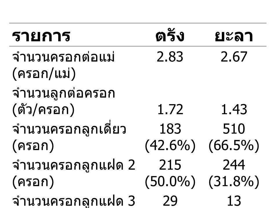 รายการตรังยะลา จำนวนครอกต่อแม่ ( ครอก / แม่ ) 2.832.67 จำนวนลูกต่อครอก ( ตัว / ครอก ) 1.721.43 จำนวนครอกลูกเดี่ยว ( ครอก ) 183 (42.6%) 510 (66.5%) จำนวนครอกลูกแฝด 2 ( ครอก ) 215 (50.0%) 244 (31.8%) จำนวนครอกลูกแฝด 3 ( ครอก ) 29 (6.7%) 13 (1.7%) จำนวนครอกลูกแฝด 4 ( ครอก ) 4 (0.9%)0 (0.0%)