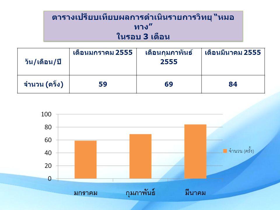 วัน / เดือน / ปี เดือนมกราคม 2555 เดือนกุมภาพันธ์ 2555 เดือนมีนาคม 2555 จำนวน ( ครั้ง )596984