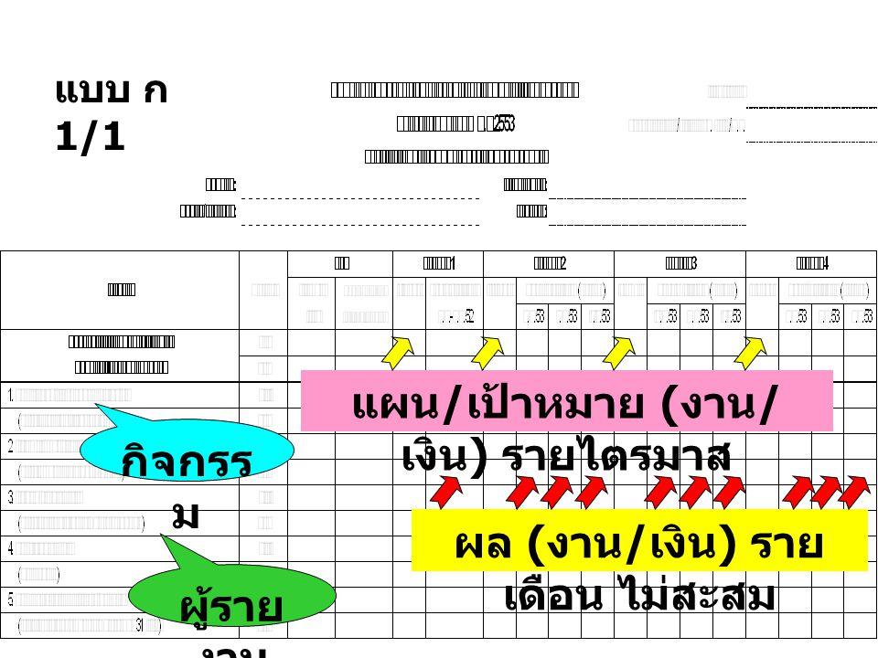 แผน / เป้าหมาย ( งาน / เงิน ) รายไตรมาส ผล ( งาน / เงิน ) ราย เดือน ไม่สะสม กิจกรร ม ผู้ราย งาน แบบ ก 1/1