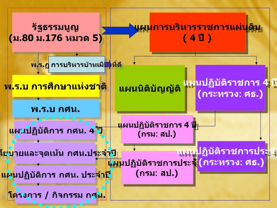 แผนการบริหารราชการแผ่นดิน ( 4 ปี ) แผนการบริหารราชการแผ่นดิน ( 4 ปี ) แผนนิติบัญญัติ แผนปฏิบัติราชการ 4 ปี แผนปฏิบัติราชการประจำปี นโยบาย รัฐบาล ( แถลงต่อ รัฐสภา ) แผนพัฒนาประเทศ แนวนโยบายพื้นฐาน แห่งรัฐ ( บัญญัติใน รัฐธรรมนูญ )