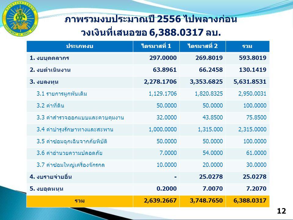 12 ภาพรวมงบประมาณปี 2556 ไปพลางก่อน วงเงินที่เสนอขอ 6,388.0317 ลบ.