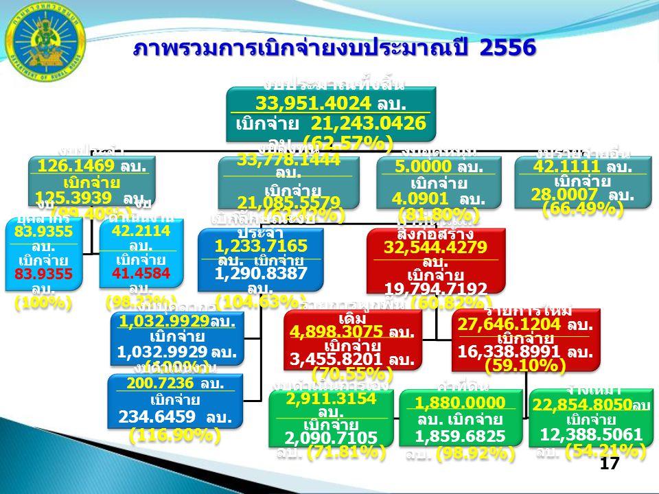 17 งบประมาณทั้งสิ้น 33,951.4024 ลบ. เบิกจ่าย 21,243.0426 ลบ.