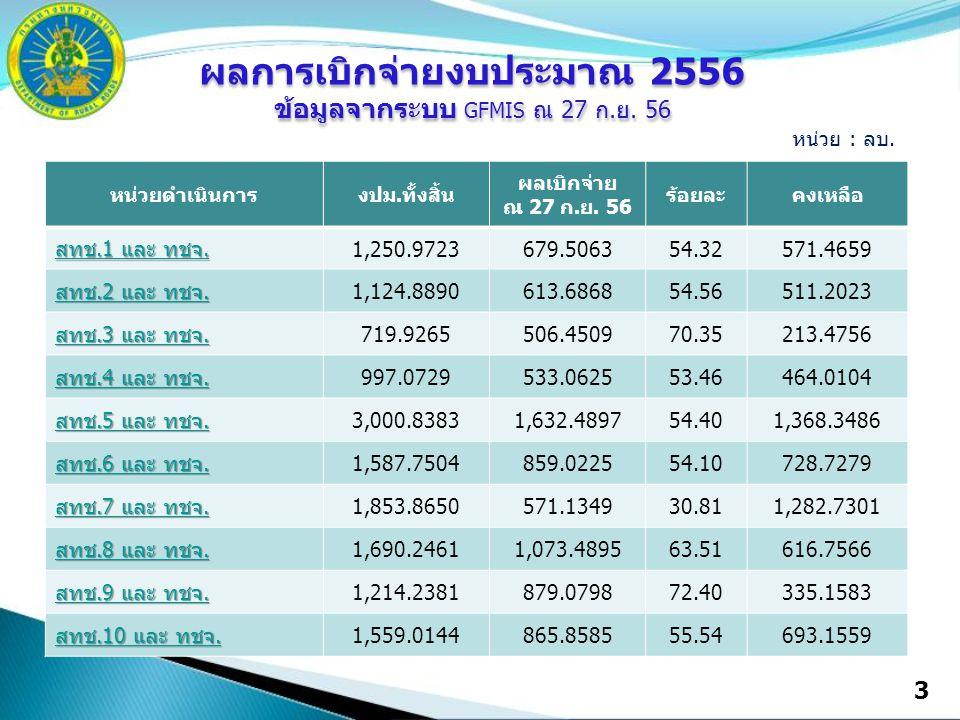 4 หน่วยดำเนินการงปม.ทั้งสิ้น ผลเบิกจ่าย ณ 27 ก.ย.56 ร้อยละคงเหลือ สทช.11 และ ทชจ.