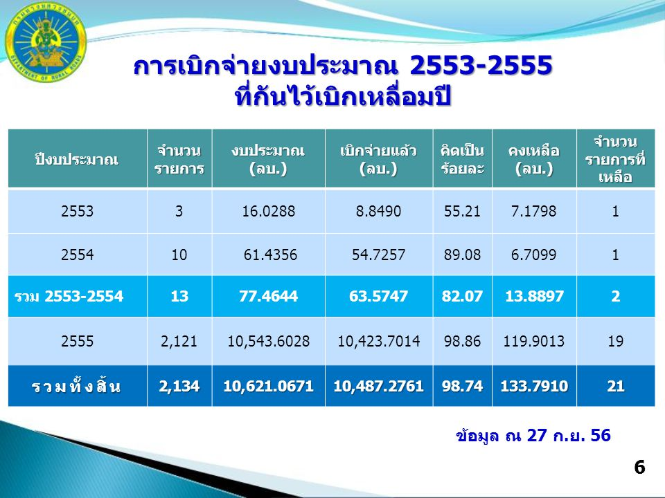 6 ปีงบประมาณ จำนวน รายการ งบประมาณ(ลบ.) เบิกจ่ายแล้ว (ลบ.) คิดเป็นร้อยละคงเหลือ(ลบ.) จำนวน รายการที่ เหลือ 2553316.02888.849055.217.17981 255410 61.435654.725789.086.70991 รวม 2553-25541377.464463.574782.0713.88972 25552,12110,543.602810,423.701498.86119.901319 รวมทั้งสิ้น 2,134 10,621.0671 10,487.276198.74133.791021 การเบิกจ่ายงบประมาณ 2553-2555 ที่กันไว้เบิกเหลื่อมปี ข้อมูล ณ 27 ก.ย.
