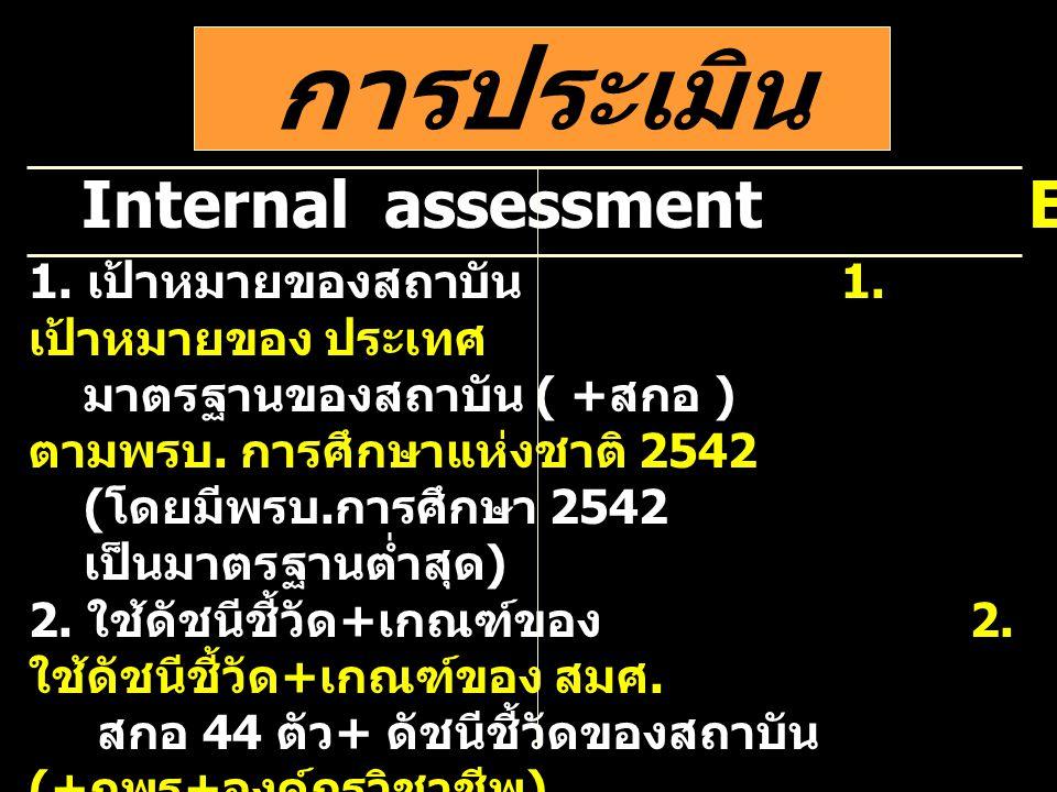 การประเมิน Internal assessment External assessment 1. เป้าหมายของสถาบัน 1. เป้าหมายของ ประเทศ มาตรฐานของสถาบัน ( + สกอ ) ตามพรบ. การศึกษาแห่งชาติ 2542