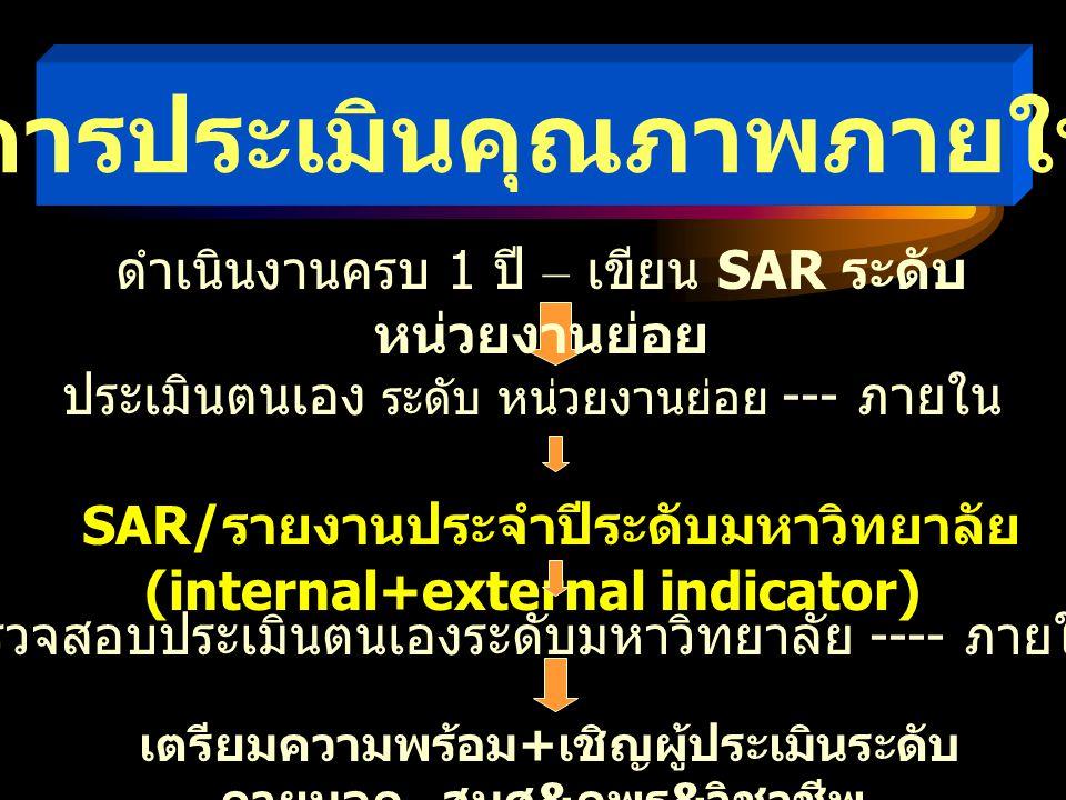 การประเมินคุณภาพภายใน ประเมินตนเอง ระดับ หน่วยงานย่อย --- ภายใน SAR/ รายงานประจำปีระดับมหาวิทยาลัย (internal+external indicator) เตรียมความพร้อม + เชิ