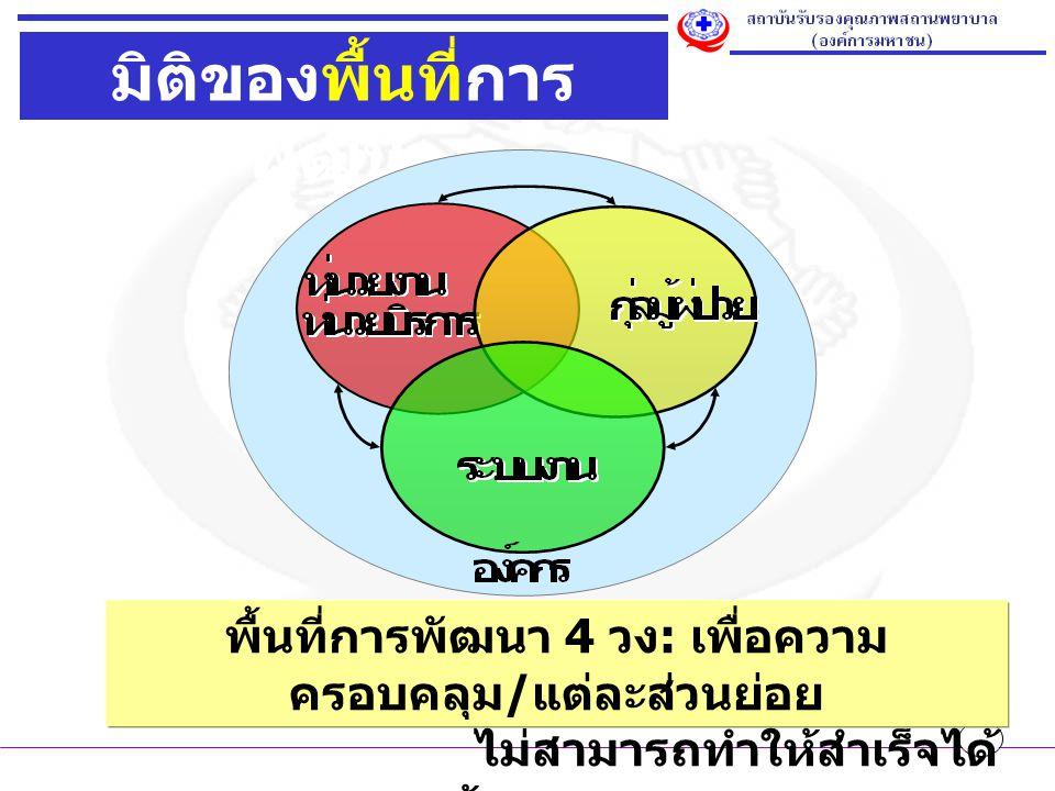 มิติของพื้นที่การ พัฒนา พื้นที่การพัฒนา 4 วง : เพื่อความ ครอบคลุม / แต่ละส่วนย่อย ไม่สามารถทำให้สำเร็จได้ ด้วยตนเอง