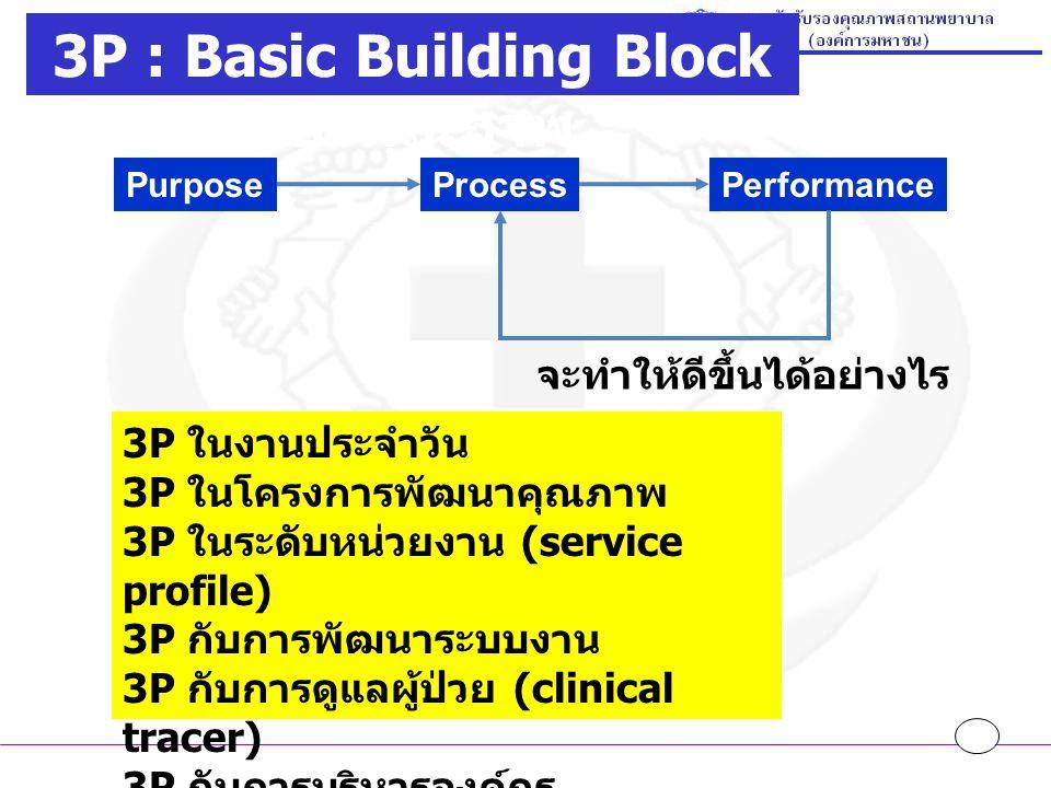 PurposeProcessPerformance จะทำให้ดีขึ้นได้อย่างไร 3P ในงานประจำวัน 3P ในโครงการพัฒนาคุณภาพ 3P ในระดับหน่วยงาน (service profile) 3P กับการพัฒนาระบบงาน 3P กับการดูแลผู้ป่วย (clinical tracer) 3P กับการบริหารองค์กร (strategic management) 3P : Basic Building Block ของคุณภาพ