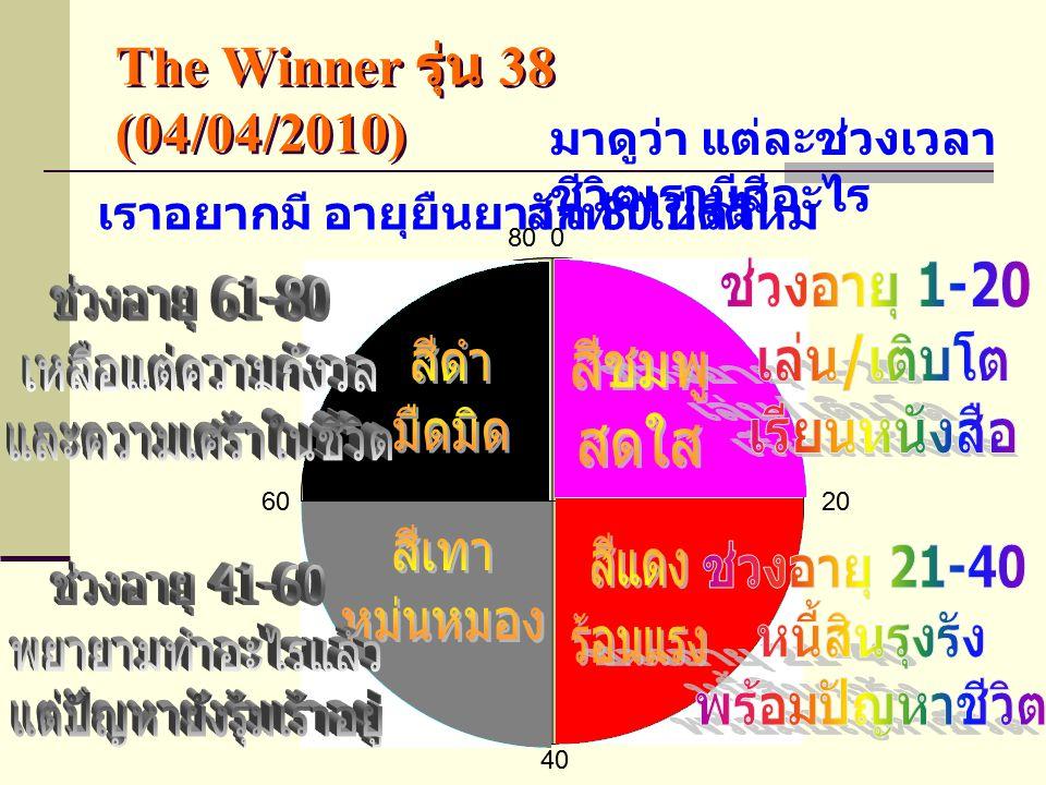 The Winner รุ่น 38 (04/04/2010) สิ่งที่น่ากลัว … ในชีวิตของเราคือ … เวลาที่หายไปจากชีวิตเรา … ทุก วินาที สิ่งที่น่ากลัวที่สุดในชีวิตคือ … การ ปล่อยให้เวลาผ่านไป … โดยไม่ได้ ทำอะไร … ให้ชีวิตดีกว่าเดิม … ผู้คนจำนวนมาก … สูญเสียเวลาใน ชีวิต … เพราะเราต้องใช้ทั้งชีวิต … เพื่อเรียนรู้ชีวิตที่ผิดพลาด … ประสบการณ์ไม่ใช่ครูที่ดี … แต่ ประสบการณ์ของคนอื่น … เป็นครูที่ ดีที่สุด