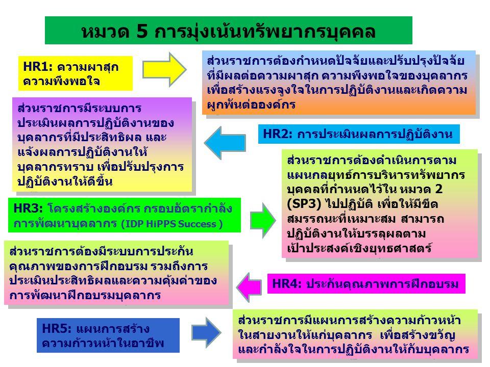 หมวด 5 การมุ่งเน้นทรัพยากรบุคคล ส่วนราชการต้องกำหนดปัจจัยและปรับปรุงปัจจัย ที่มีผลต่อความผาสุก ความพึงพอใจของบุคลากร เพื่อสร้างแรงจูงใจในการปฏิบัติงานและเกิดความ ผูกพันต่อองค์กร ส่วนราชการมีระบบการ ประเมินผลการปฏิบัติงานของ บุคลากรที่มีประสิทธิผล และ แจ้งผลการปฏิบัติงานให้ บุคลากรทราบ เพื่อปรับปรุงการ ปฏิบัติงานให้ดีขึ้น ส่วนราชการต้องดำเนินการตาม แผนกลยุทธ์การบริหารทรัพยากร บุคคลที่กำหนดไว้ใน หมวด 2 (SP3) ไปปฏิบัติ เพื่อให้มีขีด สมรรถนะที่เหมาะสม สามารถ ปฏิบัติงานให้บรรลุผลตาม เป้าประสงค์เชิงยุทธศาสตร์ ส่วนราชการต้องมีระบบการประกัน คุณภาพของการฝึกอบรม รวมถึงการ ประเมินประสิทธิผลและความคุ้มค่าของ การพัฒนาฝึกอบรมบุคลากร ส่วนราชการมีแผนการสร้างความก้าวหน้า ในสายงานให้แก่บุคลากร เพื่อสร้างขวัญ และกำลังใจในการปฏิบัติงานให้กับบุคลากร HR1: ความผาสุก ความพึงพอใจ HR2: การประเมินผลการปฏิบัติงาน HR3: โครงสร้างองค์กร กรอบอัตรากำลัง การพัฒนาบุคลากร (IDP HiPPS Success ) HR4: ประกันคุณภาพการฝึกอบรม HR5: แผนการสร้าง ความก้าวหน้าในอาชีพ