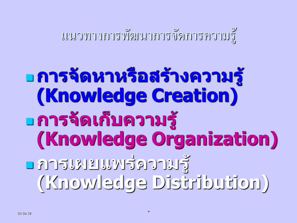 05/04/58* แนวทางการพัฒนาการจัดการความรู้ การจัดหาหรือสร้างความรู้ (Knowledge Creation) การจัดหาหรือสร้างความรู้ (Knowledge Creation) การจัดเก็บความรู้