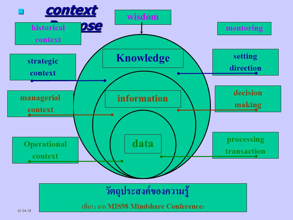 05/04/58* context Purpose context Purpose Knowledge information data Operational context managerial context strategic context historical context setti