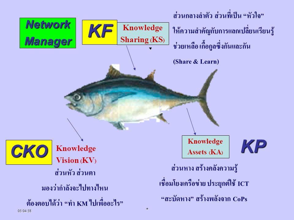 "05/04/58* Knowledge Assets (KA) Knowledge Vision (KV) ส่วนหัว ส่วนตา มองว่ากำลังจะไปทางไหน ต้องตอบได้ว่า ""ทำ KM ไปเพื่ออะไร"" Knowledge Sharing (KS) ส่"