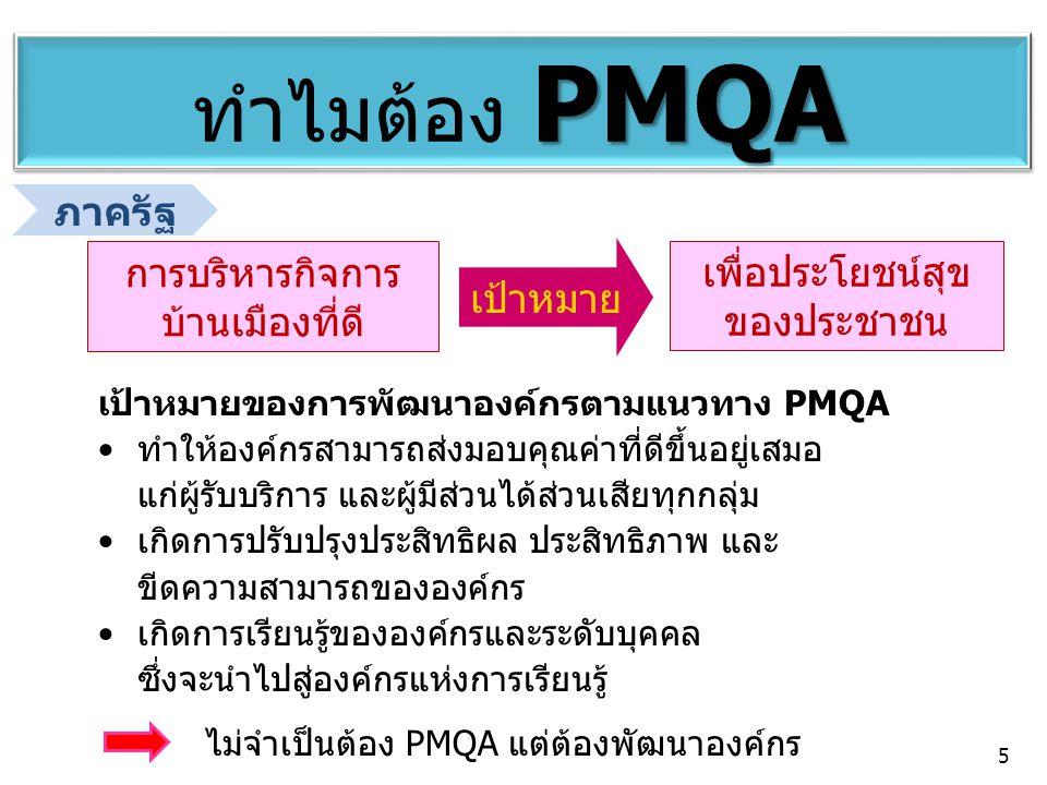 PMQA ทำไมต้อง PMQA ภาครัฐ การบริหารกิจการ บ้านเมืองที่ดี เพื่อประโยชน์สุข ของประชาชน เป้าหมาย เป้าหมายของการพัฒนาองค์กรตามแนวทาง PMQA ทำให้องค์กรสามาร