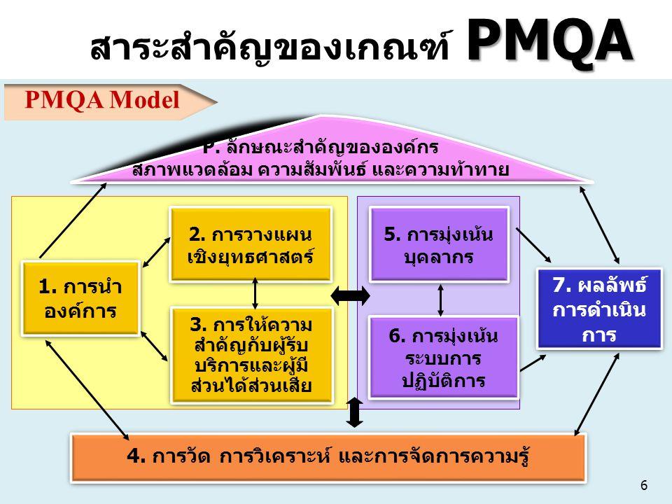 PMQA สาระสำคัญของเกณฑ์ PMQA 6. การมุ่งเน้น ระบบการ ปฏิบัติการ 6. การมุ่งเน้น ระบบการ ปฏิบัติการ 5. การมุ่งเน้น บุคลากร 5. การมุ่งเน้น บุคลากร 4. การวั