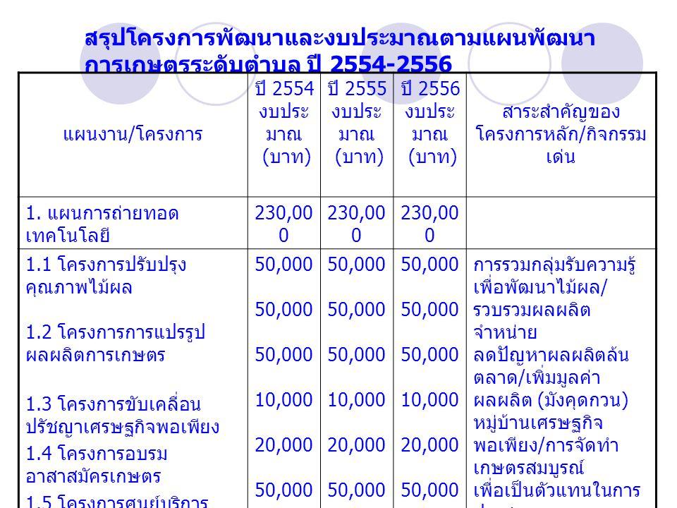 สรุปโครงการพัฒนาและงบประมาณตามแผนพัฒนา การเกษตรระดับตำบล ปี 2554-2556 แผนงาน / โครงการ ปี 2554 งบประ มาณ ( บาท ) ปี 2555 งบประ มาณ ( บาท ) ปี 2556 งบประ มาณ ( บาท ) สาระสำคัญของ โครงการหลัก / กิจกรรม เด่น 1.
