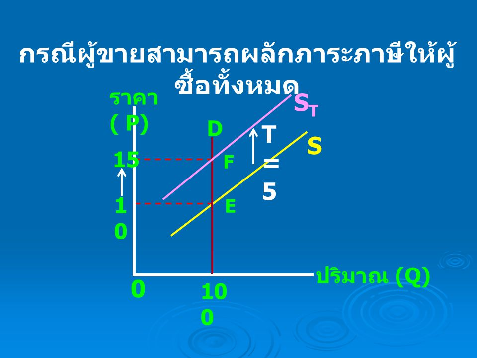 กรณีผู้ขายไม่สามารถผลักภาระภาษี ให้ผู้ซื้อได้เลย ราคา ( P) ปริมาณ (Q) S 5 0 STST 10 100 150 D E2E2 E1E1 T=5T=5