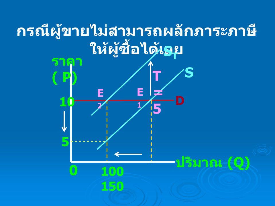 กรณีผู้ขายสามารถผลักภาระภาษีให้ผู้ซื้อ ได้บางส่วน B ราคา ( P) ปริมาณ (Q) S 8 0 STST 13 80 100 D E2E2 E1E1 T= 5 1010 A