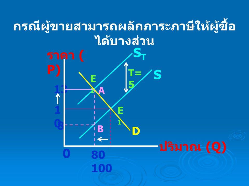 การกำหนดราคาสินค้าขั้นสูง ราคา ( P) ปริมาณ (Q) S PGPG 0 PEPE Q 1 Q 2 Q 3 D E