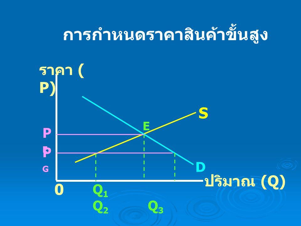 การกำหนดราคาสินค้าขั้นต่ำ ราคา ( P) ปริมาณ (Q) S PFPF 0 PEPE Q 1 Q E Q 2 D E