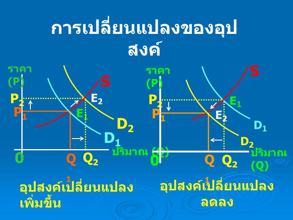 การเปลี่ยนแปลงของ อุปทาน D ปริมาณ (Q) ราคา (P) S S1 S1 P1 P1 P2 P2 Q1 Q1 Q2 Q2 E1 E1 E2 E2 0 อุปทานเปลี่ยนแปลง เพิ่มขึ้น D ปริมาณ (Q) ราคา (P) S S1 S1 P1 P1 P2 P2 Q1 Q1 Q2 Q2 E1 E1 E2 E2 0 อุปทาน เปลี่ยนแปลงลดลง