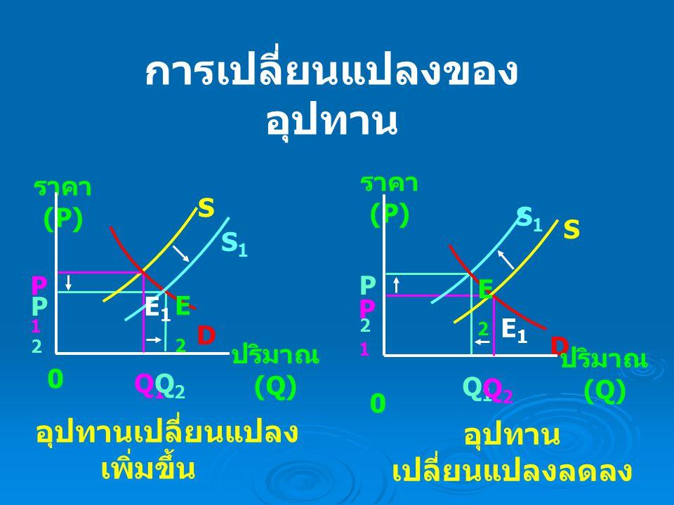 การเปลี่ยนแปลงของเส้นอุปสงค์และ การเปลี่ยนแปลง ของเส้นอุปทาน P 2 P 1 0 E1 E1 Q 1 Q 2 S1 S1 ปริมาณ (Q) ราคา ( P) S2 S2 D1 D1 D2 D2 E2 E2 เส้นอุปสงค์ เปลี่ยนแปลงมากกว่า อุปทานเปลี่ยนแปลง P 2 P1 P1 0 E1 E1 Q 1 Q 2 S1 S1 ปริมาณ (Q) ราคา (P) S 2 D1 D1 D2 D2 E2 E2 เส้นอุปทานเปลี่ยนแปลง มากกว่า อุปสงค์เปลี่ยนแปลง