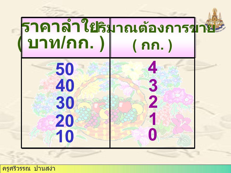 ครูศรีวรรณ ปานสง่า ราคาลำใย ( บาท / กก. ) ราคาลำใย ( บาท / กก. ) ปริมาณต้องการขาย ( กก. ) ปริมาณต้องการขาย ( กก. ) 10 0 20 30 40 50 1 2 3 4