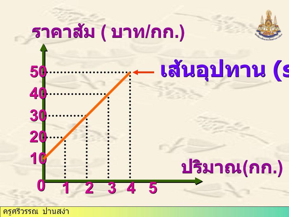 ครูศรีวรรณ ปานสง่า ปริมาณ ( กก.) ราคาส้ม ( บาท / กก.) 0 0 1 1 2 2 3 3 4 4 5 5 10 20 30 40 50 เส้นอุปทาน (s)