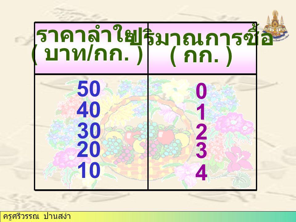 ครูศรีวรรณ ปานสง่า ปริมาณ ( กก.) ราคาลำใย ( บาท / กก.) 0 0 1 1 2 2 3 3 4 4 5 5 10 20 30 40 50 เส้นอุปสงค์ต่อราคา (D)