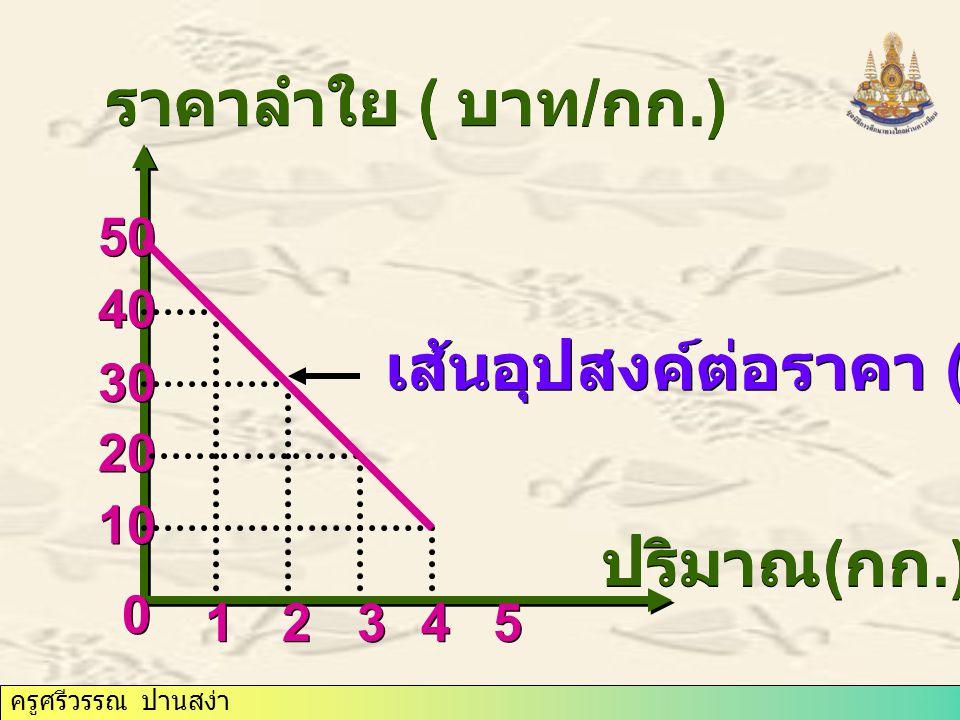 ครูศรีวรรณ ปานสง่า ปริมาณ ( กก.) ราคาลำใย ( บาท / กก.) 0 0 1 1 2 2 3 3 4 4 5 5 10 20 30 40 50 เส้นอุปทาน (s) เส้นอุปสงค์ต่อราคา (D) ราคาดุลยภาพ ปริมาณการขาย ขาดไป 2 กก.