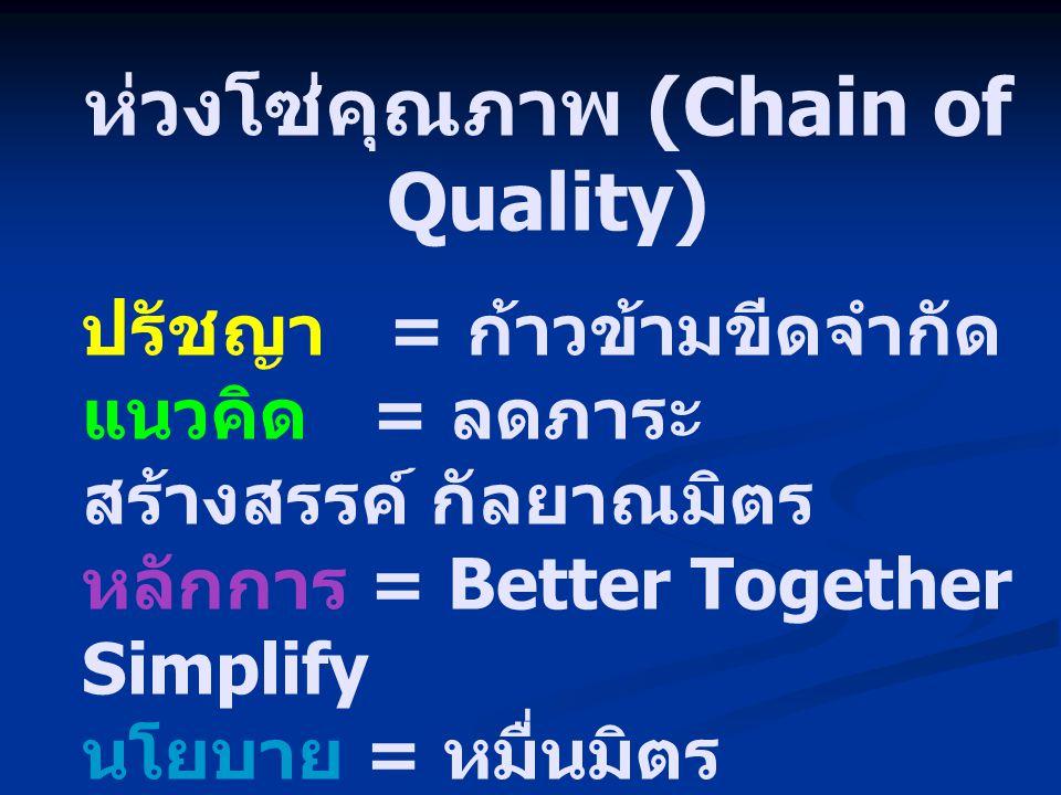 ห่วงโซ่คุณภาพ (Chain of Quality) คุณค่า = ๑ ช่วย ๙ ( ๑ ช่วยก้าว ) = เพื่อนช่วยเพื่อน = เครือข่ายการ พัฒนา ดุลยภาพ = ปริมาณ + คุณภาพ = วิทย์ + สังคม + มนุษย์ = อุปสงค์ + อุปทาน