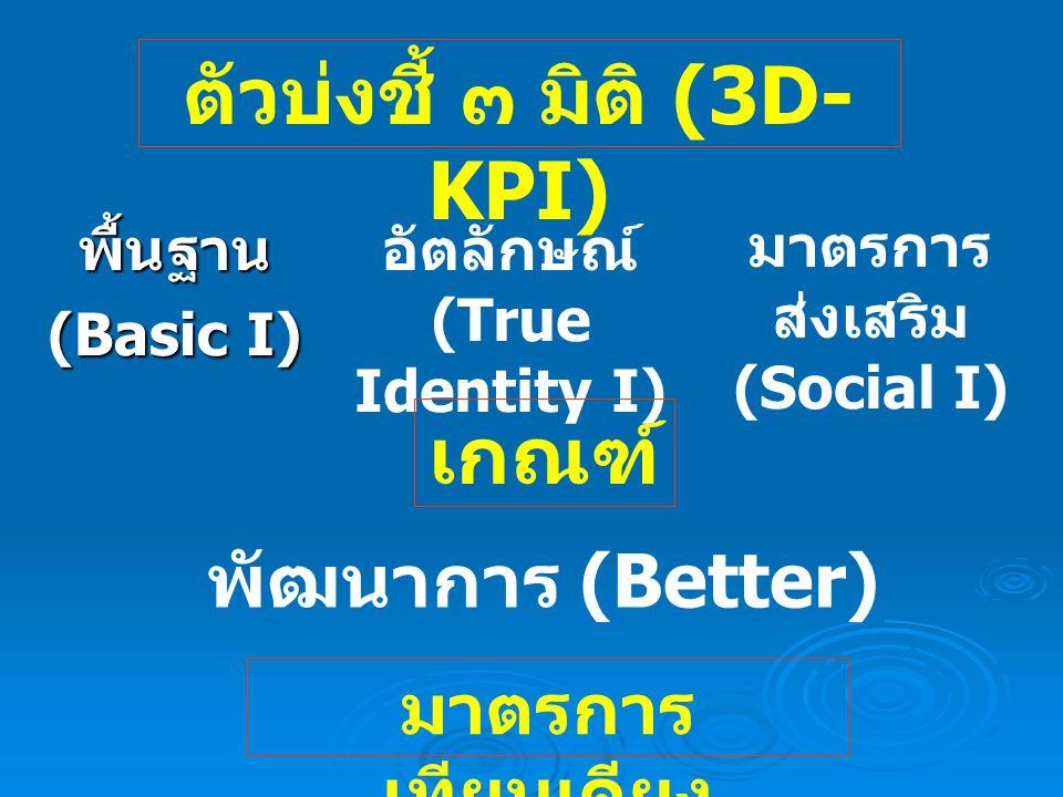 พื้นฐาน (Basic I) อัตลักษณ์ (True Identity I) มาตรการ ส่งเสริม (Social I) พัฒนาการ (Better) มาตรการ เทียบเคียง ตัวบ่งชี้ ๓ มิติ (3D- KPI) เกณฑ์