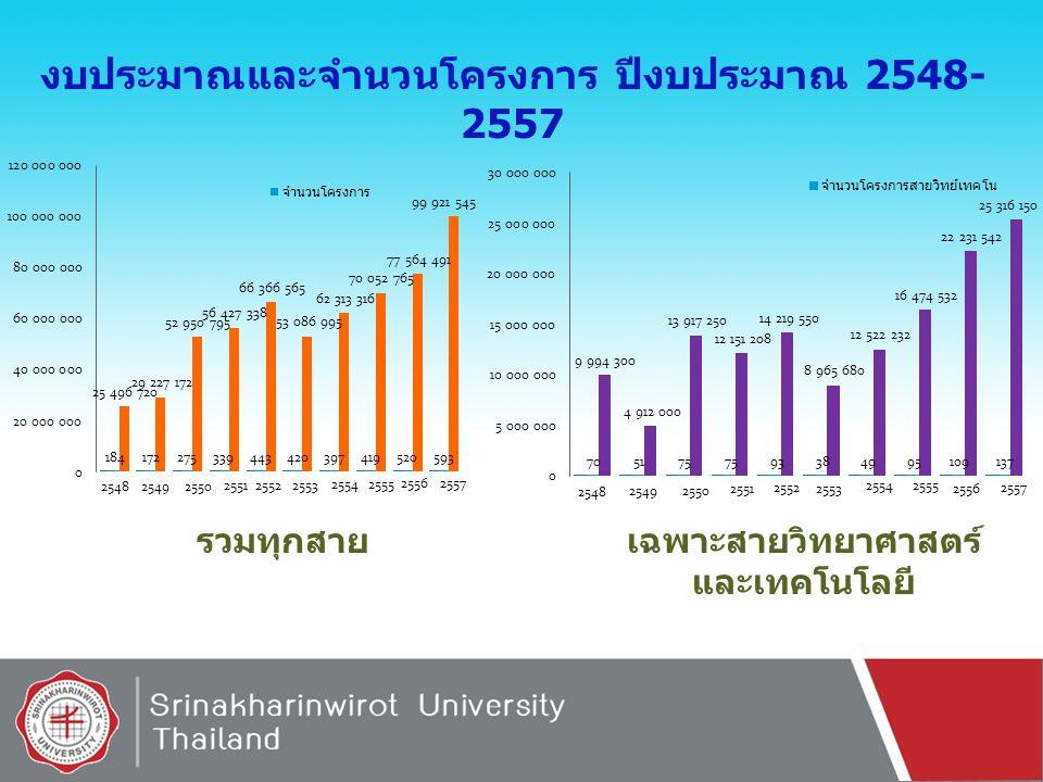 เปรียบเทียบงบประมาณและจำนวนโครงการ ( รวมทุก สาย และเฉพาะสายวิทยาศาสตร์และเทคโนโลยี ปีงบประมาณ 2548-2557 งบประมาณจำนวนโครงการ 2548 2549 2550 2551 2552 2553 2554 2555 2556 2557