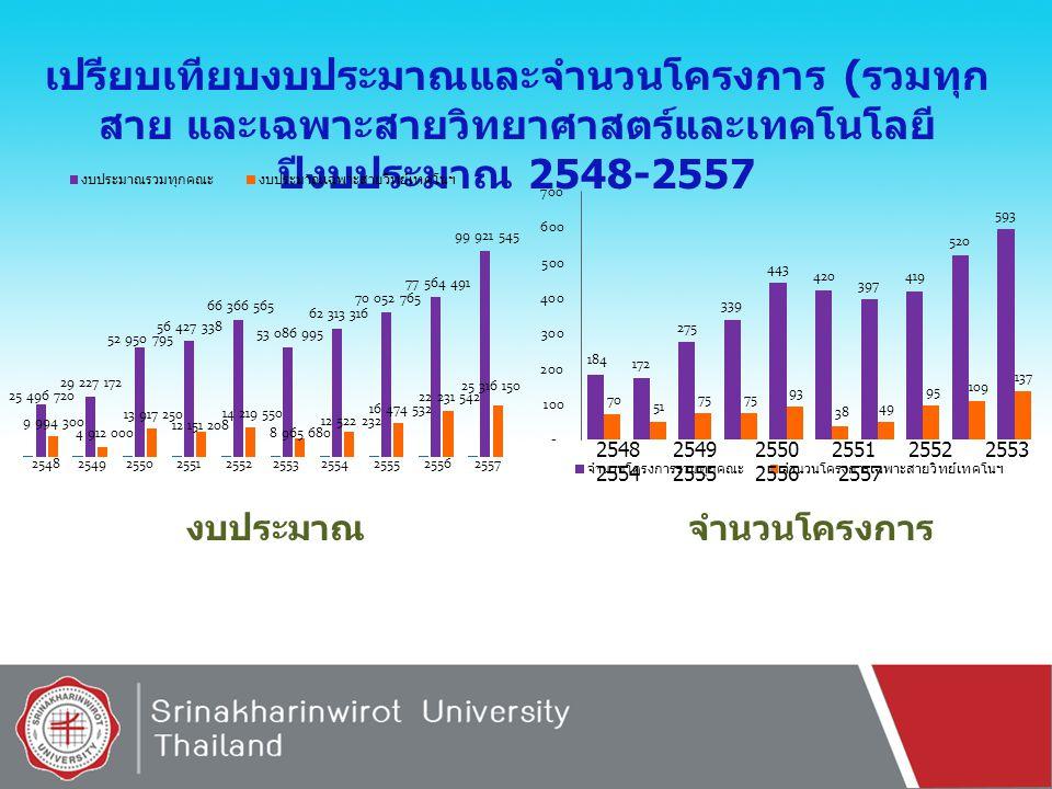 สรุปผลงานตีพิมพ์บนฐานข้อมูล SCOPUS 2002 2003 2004 2005 2006 2007 2008 2009 2010 2011 2012 2013 2014 ปี จำนวน ผลงาน ปีจำนวน ผลงาน ตีพิมพ์ฯ บน ฐานข้อมูล scopus รวมทุก คณะ จำนวนผลงาน ตีพิมพ์ฯ บน ฐานข้อมุล scopus เฉพาะสาย วิทย์เทคโนฯ คิดเป็น % 20022618 69.23 20032011 55.00 20042616 61.54 20054922 44.90 20066246 74.19 20074728 59.57 20087245 62.50 20099956 56.57 201014192 65.25 201112985 65.89 201216591 55.15 2013182109 59.89 201412273 59.84